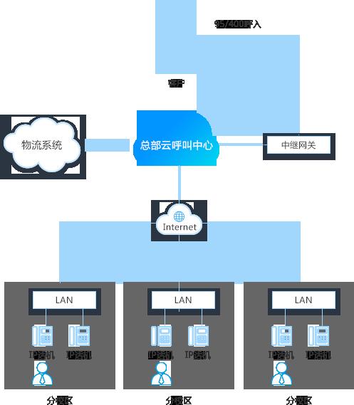 分点办公和统一整合的云客服呼叫中心解决方案图片
