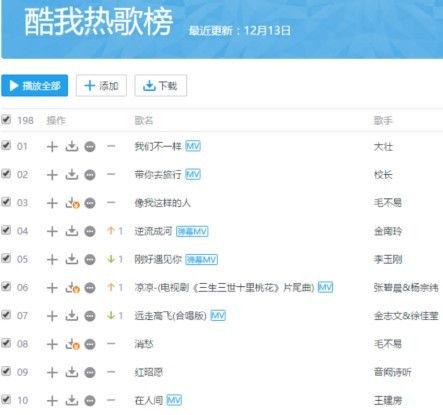 霸屏音乐排行榜 快手俨然已成流行风向标?