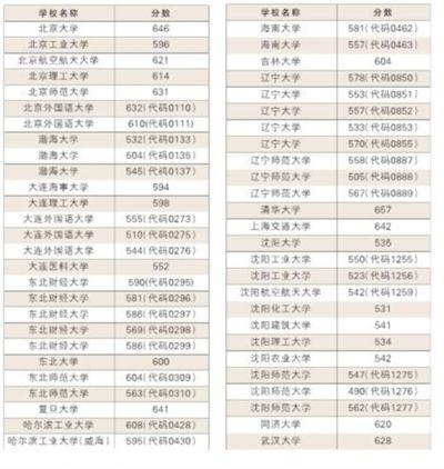 金沙大地国际娱乐:辽宁公布本科批投档线_分数普遍提高
